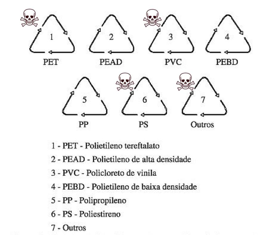 simbolos-plastico-venenoso
