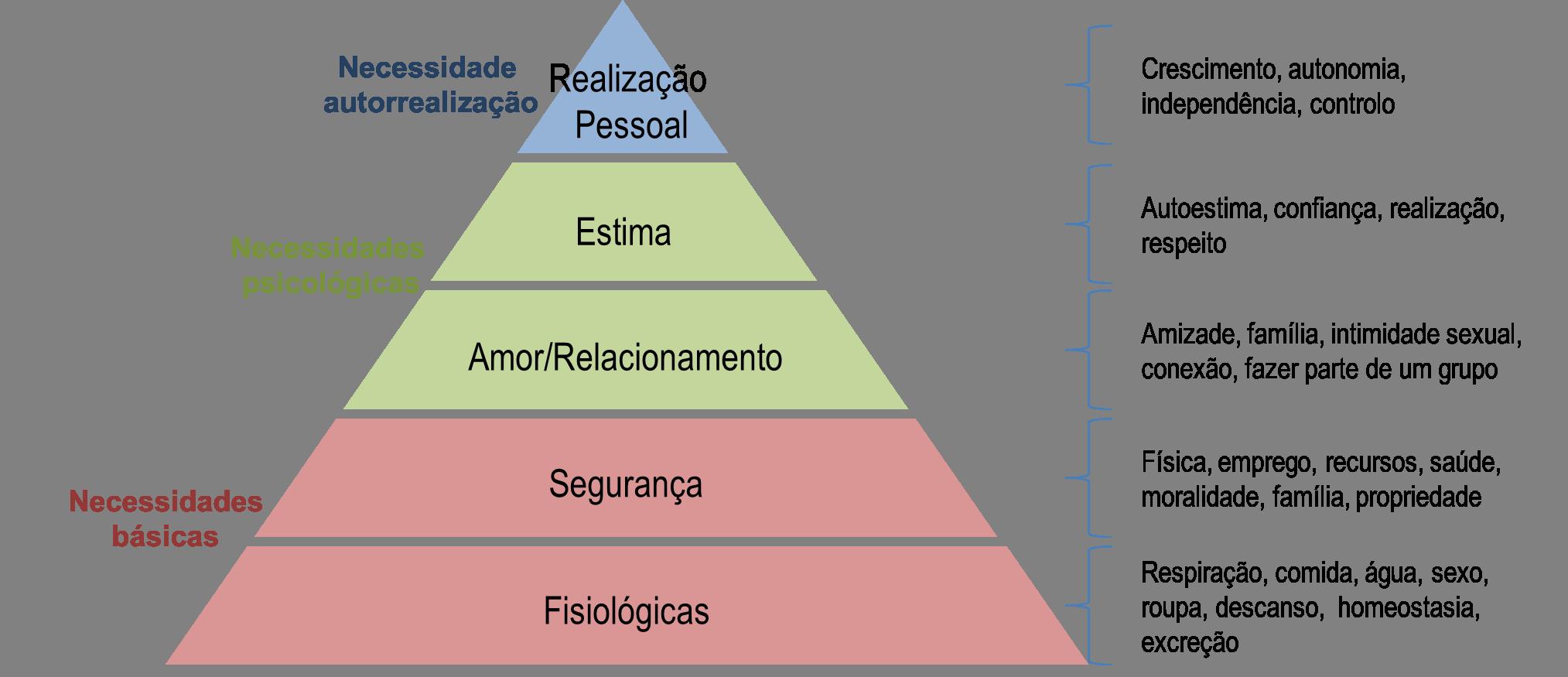 piramide-maslow-necessidades-humanas