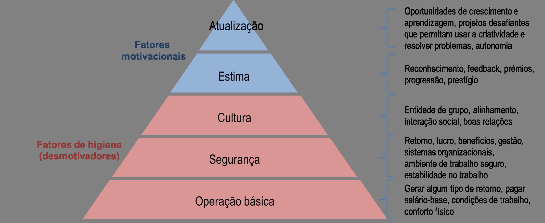 Objetivo lua fatores de higiene e motivacionais para o empenho das piramide maslow organizaes ccuart Images