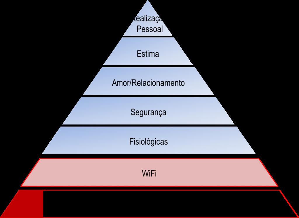piramide-maslow-moderna