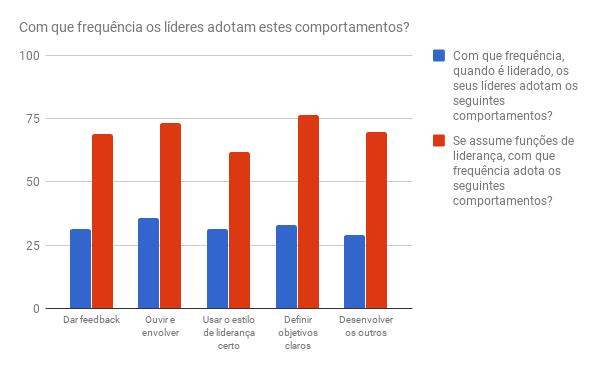 comportamentos-liderança-portugal