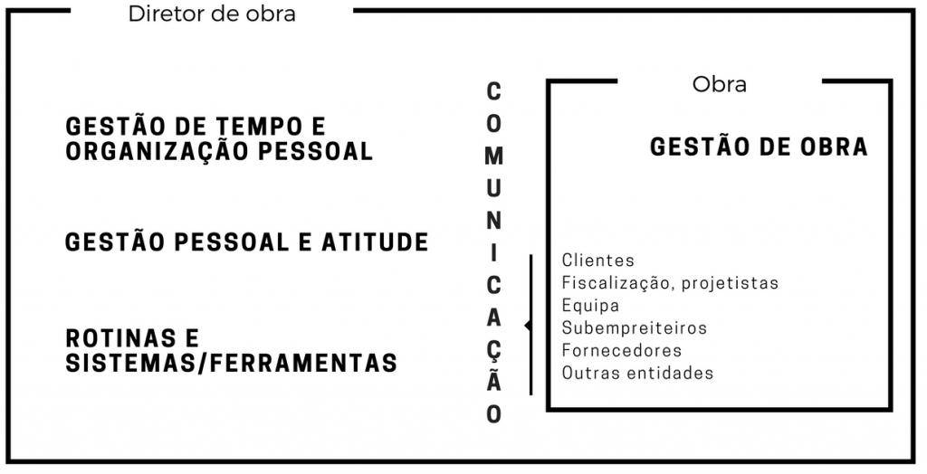 programa-treino-diretor-obra